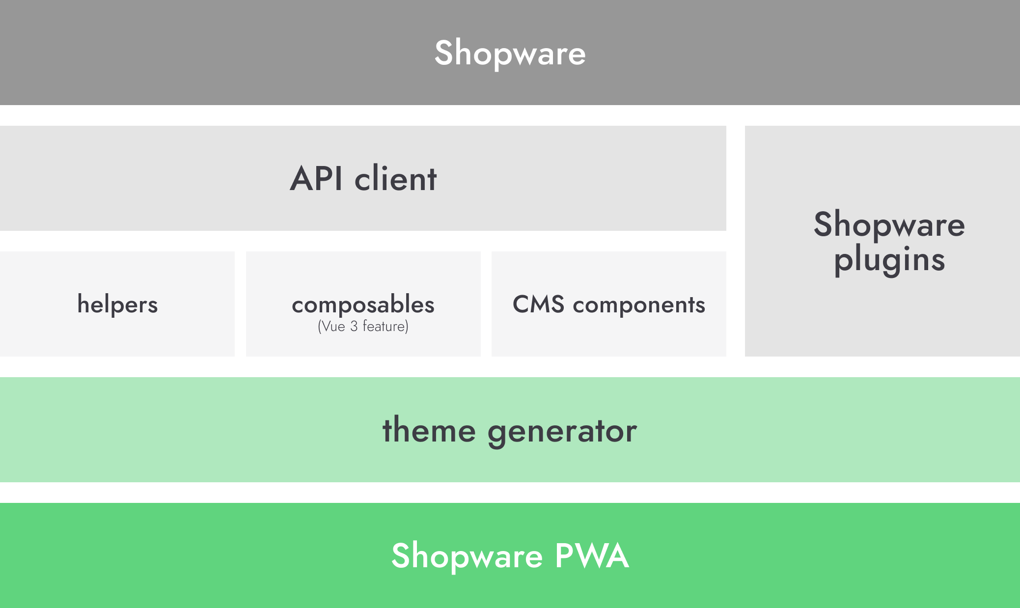 Shopware PWA architecture