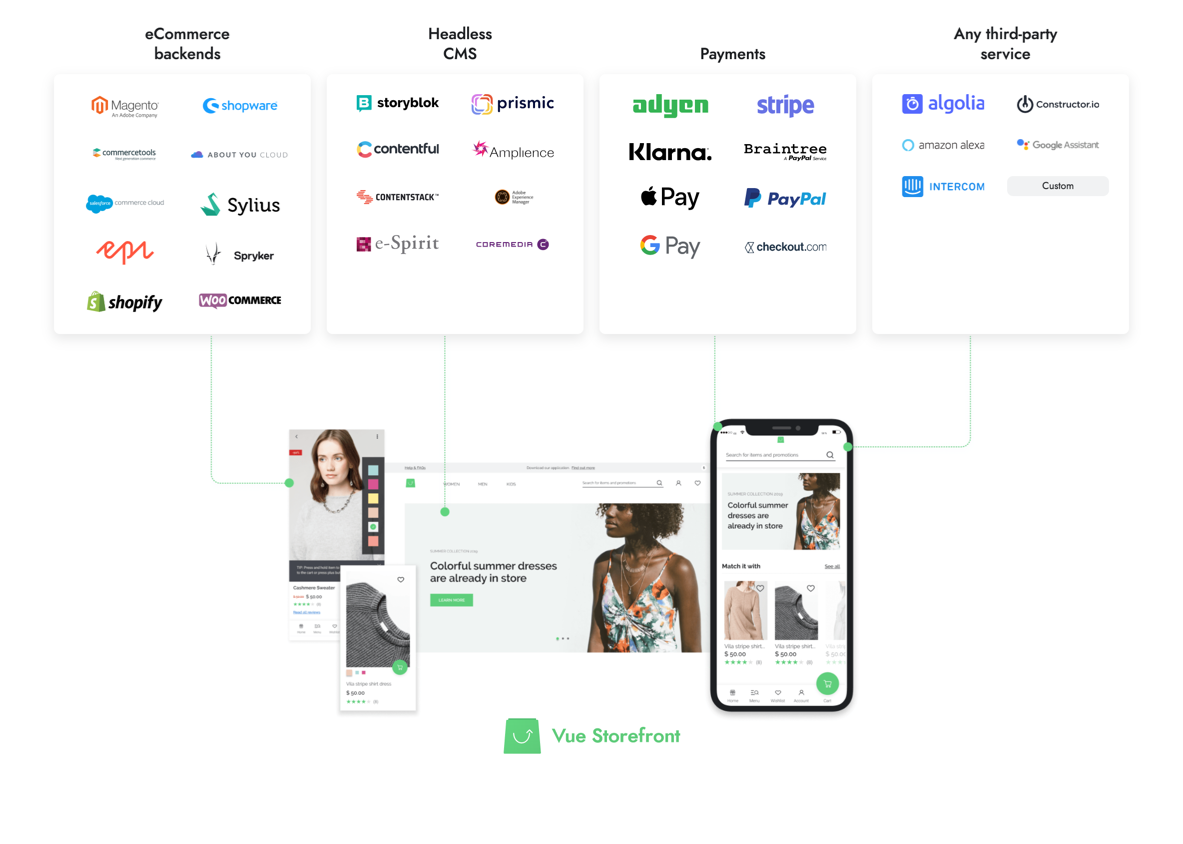 Vue Storefront connecting to any backend and 3rd party services